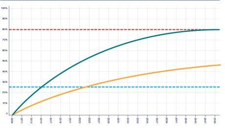 """""""O gráfico acima é a tradução em imagem mais perfeita que eu já vi para aquele clichê sobre o inferno e as boas intenções. A linha verde reflete a redução de emissões de gás carbônico necessária para que as 100 maiores empresas do mundo que participam de um projeto voluntário de reporte de emissões (a Vale está na lista, mas a Petrobras não), consigam reduzir seu CO2 a níveis que a ciência considera seguros - 80% até 2050. A linha amarela é o mundo real, ou seja, o que as empresas têm feito."""" (clique na imagem para ver a fonte e o texto completo)"""